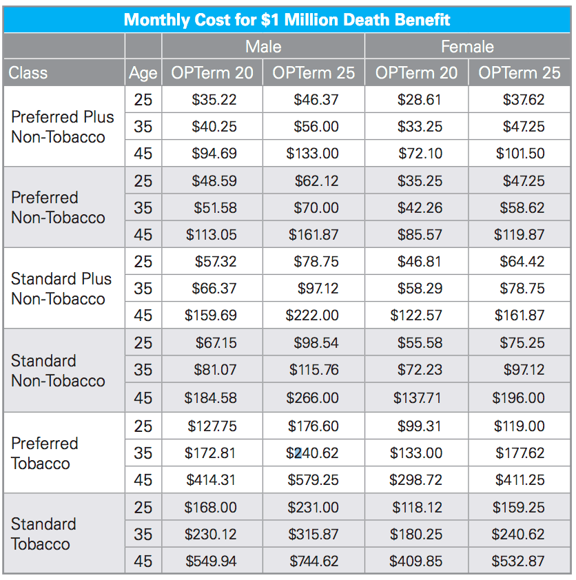 Compare Million Dollar Life Insurance Policy Rates [Top 5