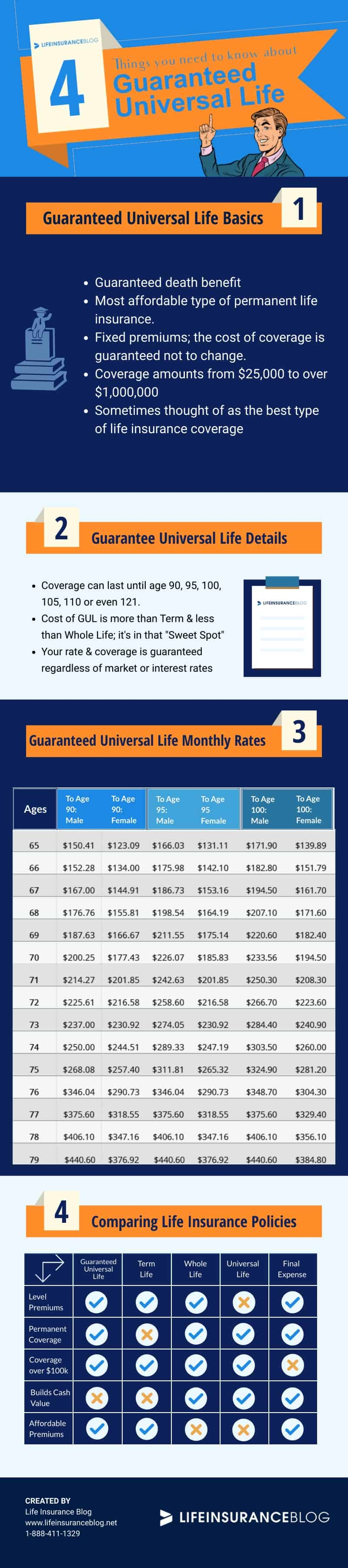 guaranteed universal life insurance infographic