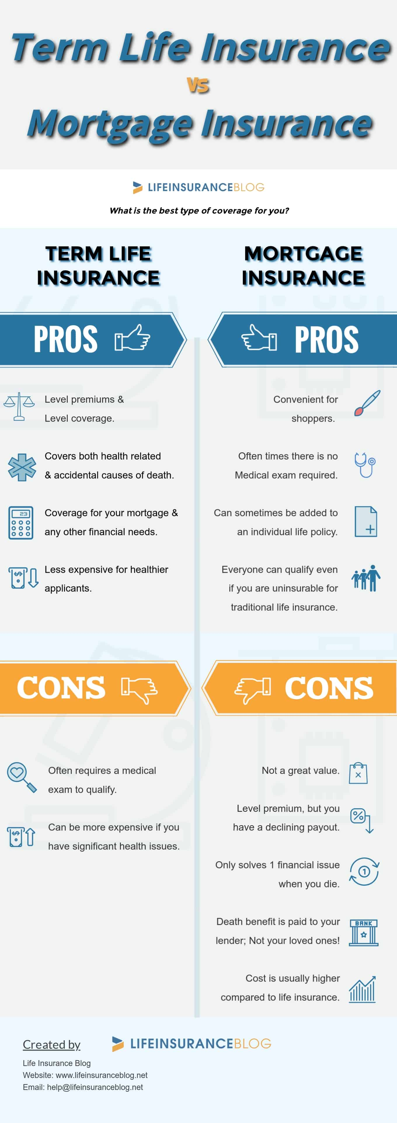 Mortgage Insurance vs Term Life Insurance