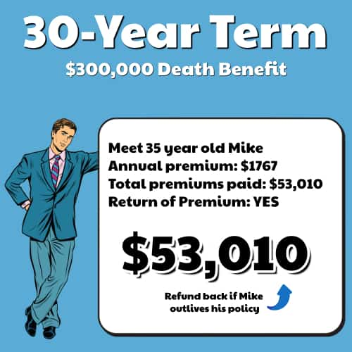 How Expensive Is Return Of Premium Life Insurance?