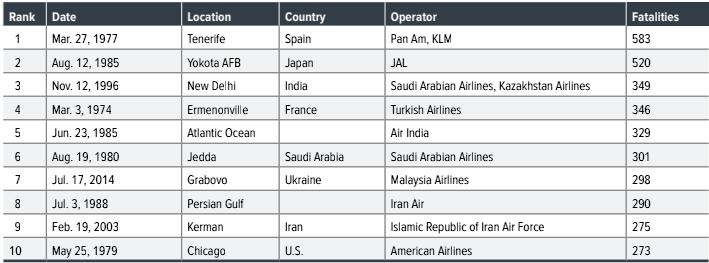 Top 10 deadliest global aviation crashes